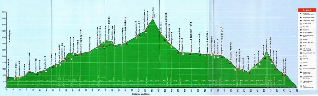 Profil d'altitude du tour des Annapurnas